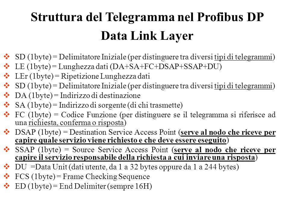 SD (1byte) = Delimitatore Iniziale (per distinguere tra diversi tipi di telegrammi) LE (1byte) = Lunghezza dati (DA+SA+FC+DSAP+SSAP+DU) LEr (1byte) =