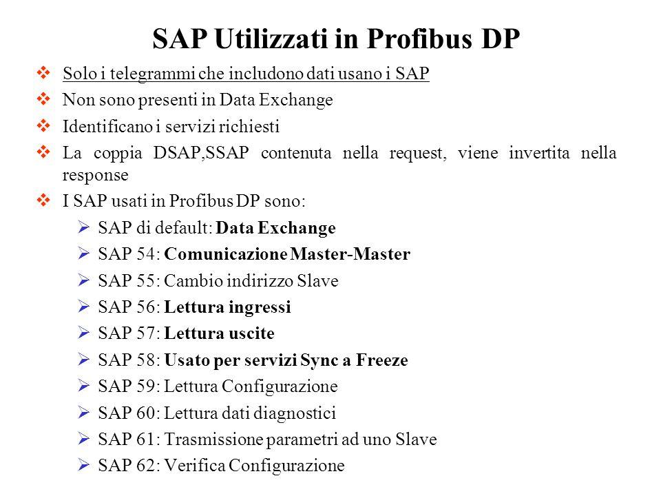 Solo i telegrammi che includono dati usano i SAP Non sono presenti in Data Exchange Identificano i servizi richiesti La coppia DSAP,SSAP contenuta nel