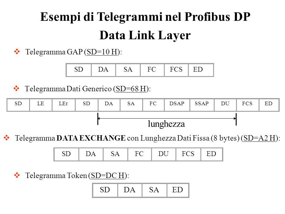 Telegramma Dati Generico (SD=68 H): Esempi di Telegrammi nel Profibus DP Data Link Layer Telegramma DATA EXCHANGE con Lunghezza Dati Fissa (8 bytes) (