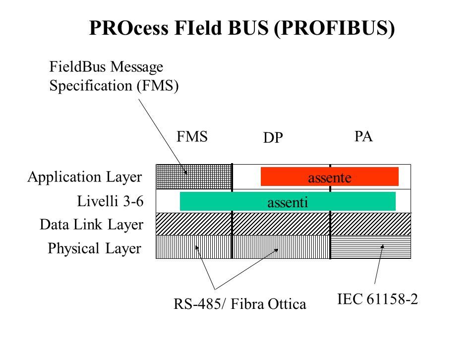 Esempio di Configurazione di una Rete ProfiBus DP Multi-Master Retry Counter=1 (per scelta) Tset = 240 (massimo valore presente, ricavato dai manuali) T SYN = 33 T SM = 2 bit + 2*T SET + T QUI = 482 T TD è talmente piccolo che si può trascurare (cavo cortissimo !) Max T SDR T SYN + T SM = 515 Max T SDR = 515 Min T SDR = 11 T QUI Min T SDR T QUI = 0 T SL = 2*T TD + max T SDR + 11 bit + T SM = 1008 T SL = 1008 T ID1 =T SYN +T SM =33+482=515 T ID2 =max T SDR =515
