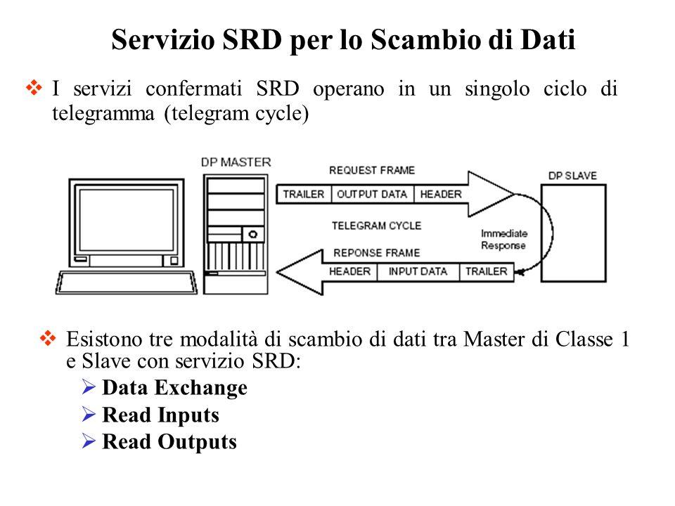 I servizi confermati SRD operano in un singolo ciclo di telegramma (telegram cycle) Servizio SRD per lo Scambio di Dati Esistono tre modalità di scamb