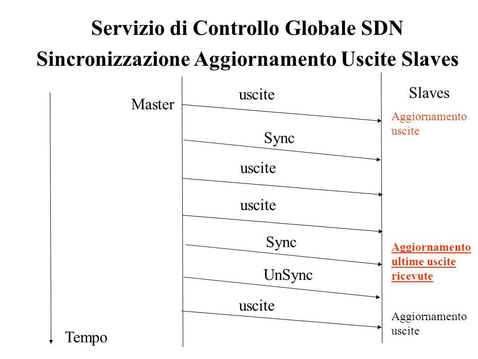 Servizio di Controllo Globale SDN Sincronizzazione Aggiornamento Uscite Slaves Tempo Master Slaves uscite Aggiornamento uscite Sync uscite Sync Aggior