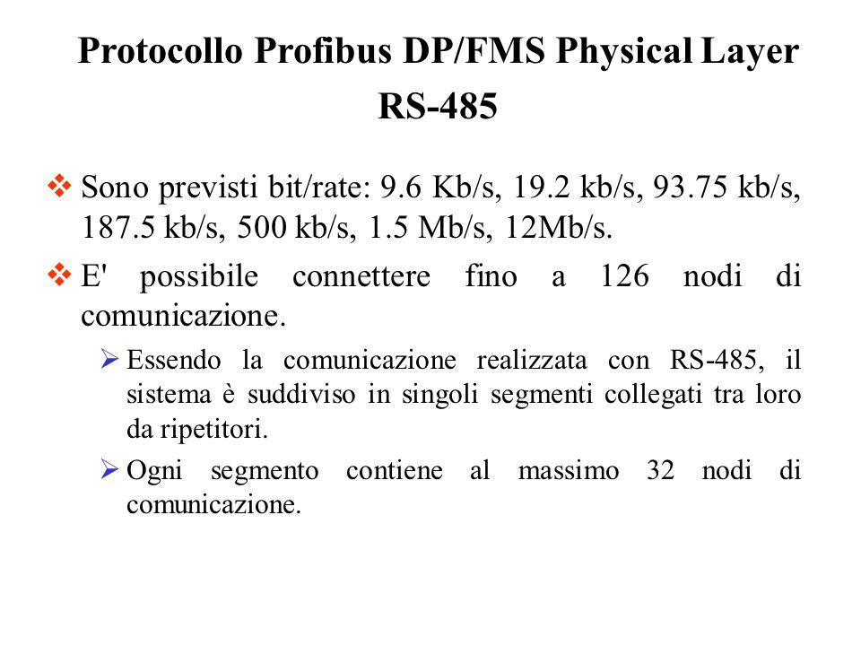 Il Profibus DP e FMS utilizzano una codifica dati NRZ (non return to zero) Protocollo Profibus DP/FMS Physical Layer RS-485 SimboloCodifica 1High 0Low Inattività (Idle)High 1 Bit di Start (0) 8 bit di dati (LSB……MSB) 1 bit di parità pari 1 Bit di Stop (1) Per ogni 8 bits di dati vengono trasmessi 11 bits: Carattere minimo trasmesso = 11 bit Stato di Idle nel bus = sequenza di bit 1
