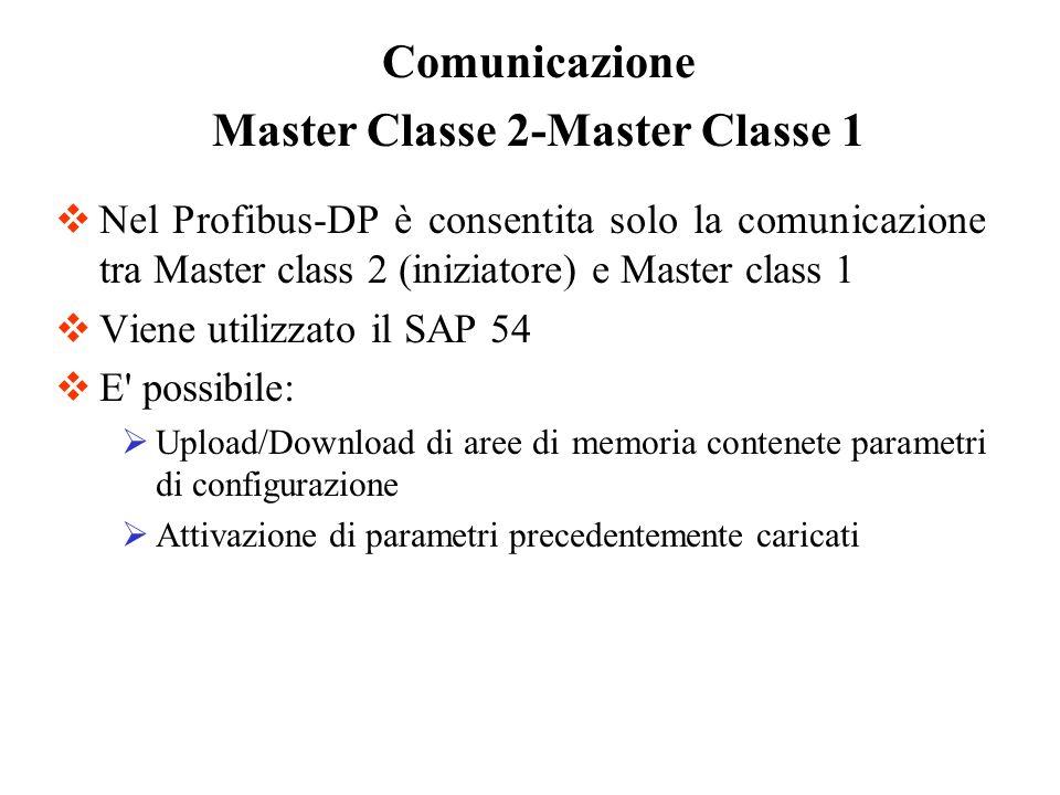 Nel Profibus-DP è consentita solo la comunicazione tra Master class 2 (iniziatore) e Master class 1 Viene utilizzato il SAP 54 E' possibile: Upload/Do
