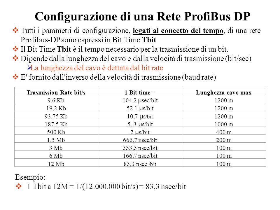 Configurazione di una Rete ProfiBus DP Tutti i parametri di configurazione, legati al concetto del tempo, di una rete Profibus-DP sono espressi in Bit