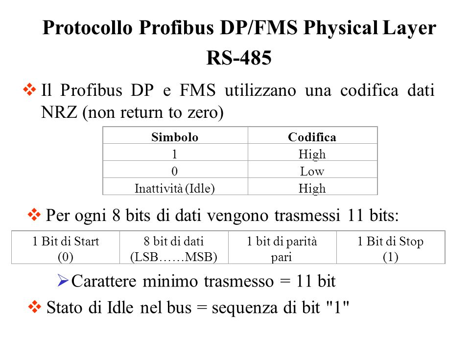 Il Profibus PA utilizza una codifica Manchester Biphase L Protocollo Profibus PA Physical Layer IEC 61158-2 SimboloCodifica 1High to Low 0Low to High N+ (non data plus)High N - (non data minus)Low 0 1 1 0 00 N- N+ Preambolo Start Delimiter End Delimiter Dati Preambolo: 1,0,1,0,1,0,1,0 Start Delimiter: 1, N+,N-,1,0,N-,N+,0 End Delimiter: 1, N+,N-, N+,N-,1,0,1