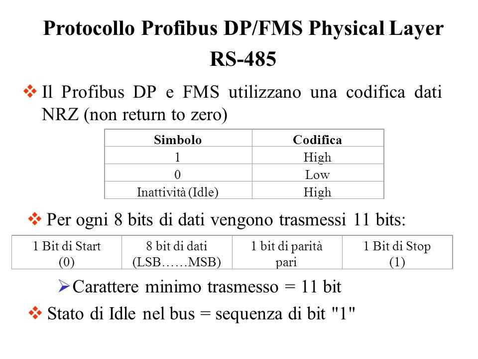 Configurazione di una Rete ProfiBus DP Initiator Idle Time – T ID2.