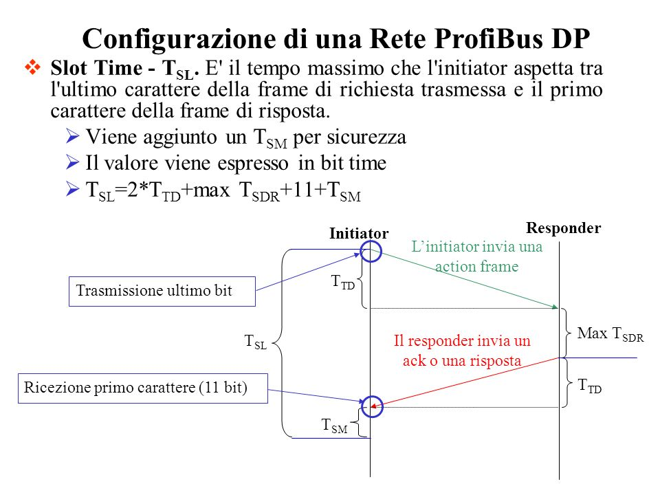 Configurazione di una Rete ProfiBus DP Slot Time - T SL. E' il tempo massimo che l'initiator aspetta tra l'ultimo carattere della frame di richiesta t