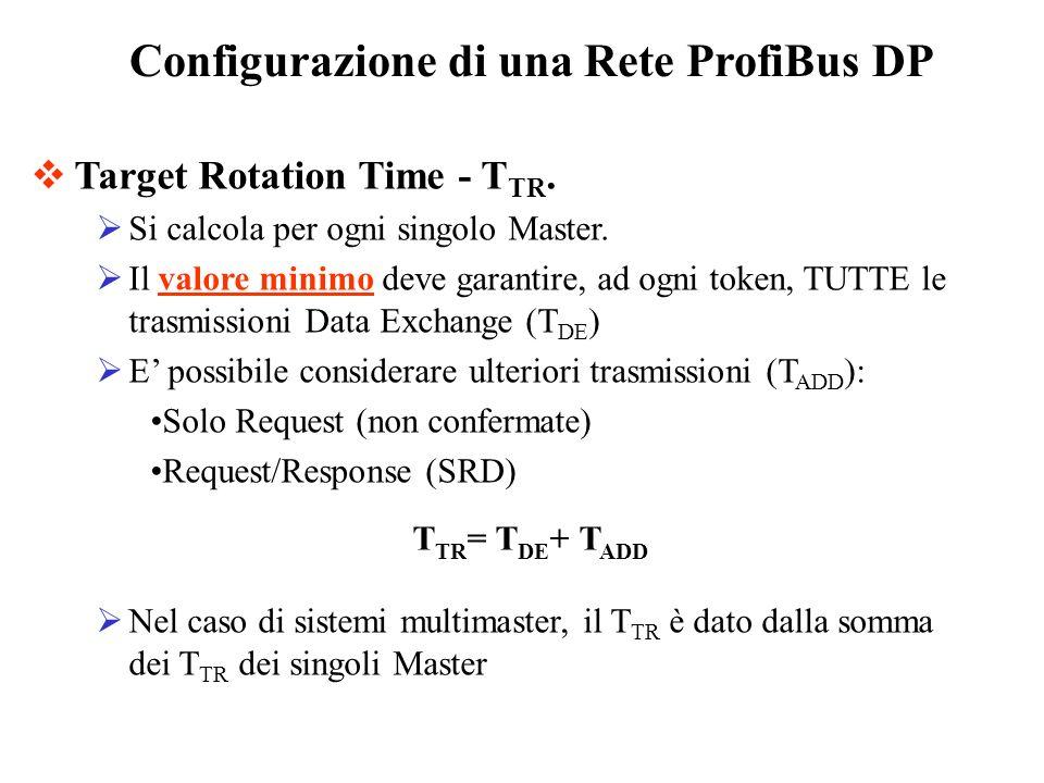 Configurazione di una Rete ProfiBus DP Target Rotation Time - T TR. Si calcola per ogni singolo Master. Il valore minimo deve garantire, ad ogni token