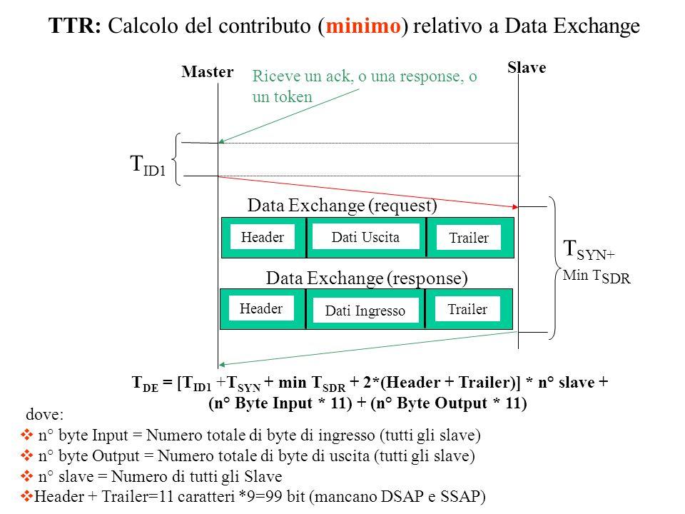 TTR: Calcolo del contributo (minimo) relativo a Data Exchange T DE = [T ID1 +T SYN + min T SDR + 2*(Header + Trailer)] * n° slave + (n° Byte Input * 1