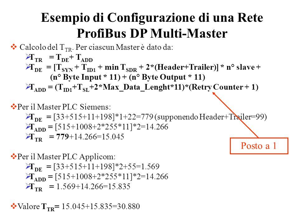Calcolo del T TR. Per ciascun Master è dato da: T TR = T DE + T ADD T DE = [T SYN + T ID1 + min T SDR + 2*(Header+Trailer)] * n° slave + (n° Byte Inpu