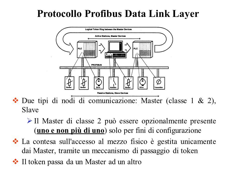 SD (1byte) = Delimitatore Iniziale (per distinguere tra diversi tipi di telegrammi) LE (1byte) = Lunghezza dati (DA+SA+FC+DSAP+SSAP+DU) LEr (1byte) = Ripetizione Lunghezza dati SD (1byte) = Delimitatore Iniziale (per distinguere tra diversi tipi di telegrammi) DA (1byte) = Indirizzo di destinazione SA (1byte) = Indirizzo di sorgente (di chi trasmette) FC (1byte) = Codice Funzione (per distinguere se il telegramma si riferisce ad una richiesta, conferma o risposta) DSAP (1byte) = Destination Service Access Point (serve al nodo che riceve per capire quale servizio viene richiesto e che deve essere eseguito) SSAP (1byte) = Source Service Access Point (serve al nodo che riceve per capire il servizio responsabile della richiesta a cui inviare una risposta) DU =Data Unit (dati utente, da 1 a 32 bytes oppure da 1 a 244 bytes) FCS (1byte) = Frame Checking Sequence ED (1byte) = End Delimiter (sempre 16H) Struttura del Telegramma nel Profibus DP Data Link Layer