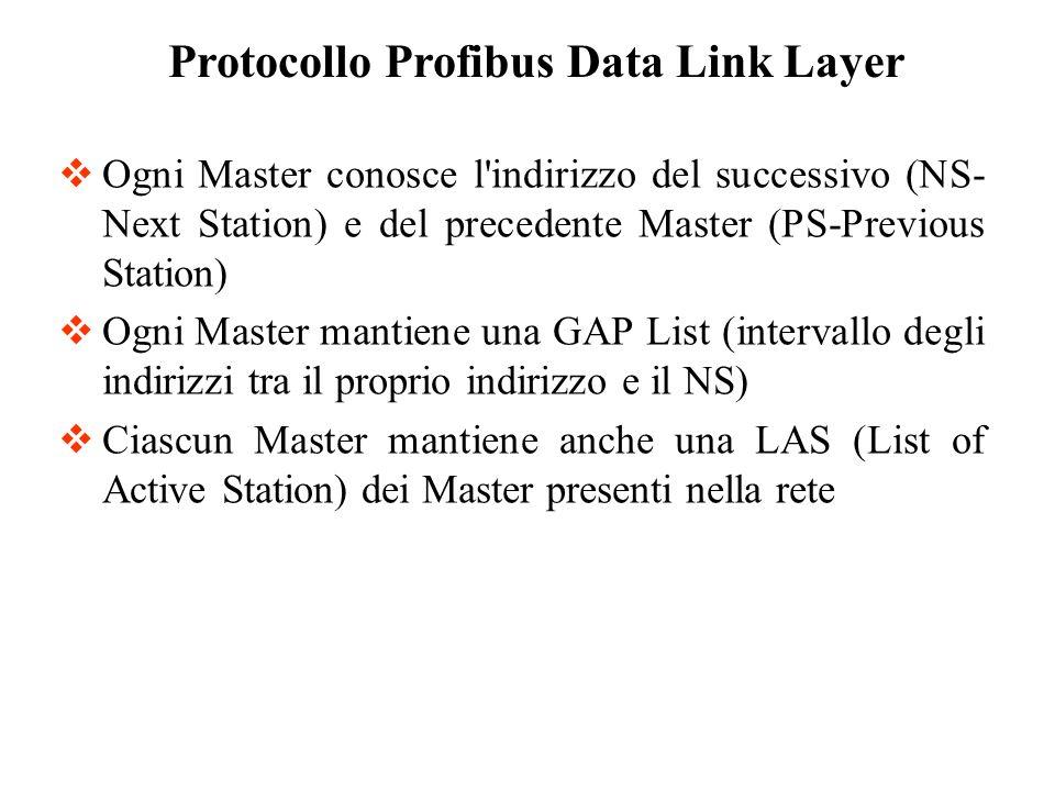 Ogni Master conosce l'indirizzo del successivo (NS- Next Station) e del precedente Master (PS-Previous Station) Ogni Master mantiene una GAP List (int