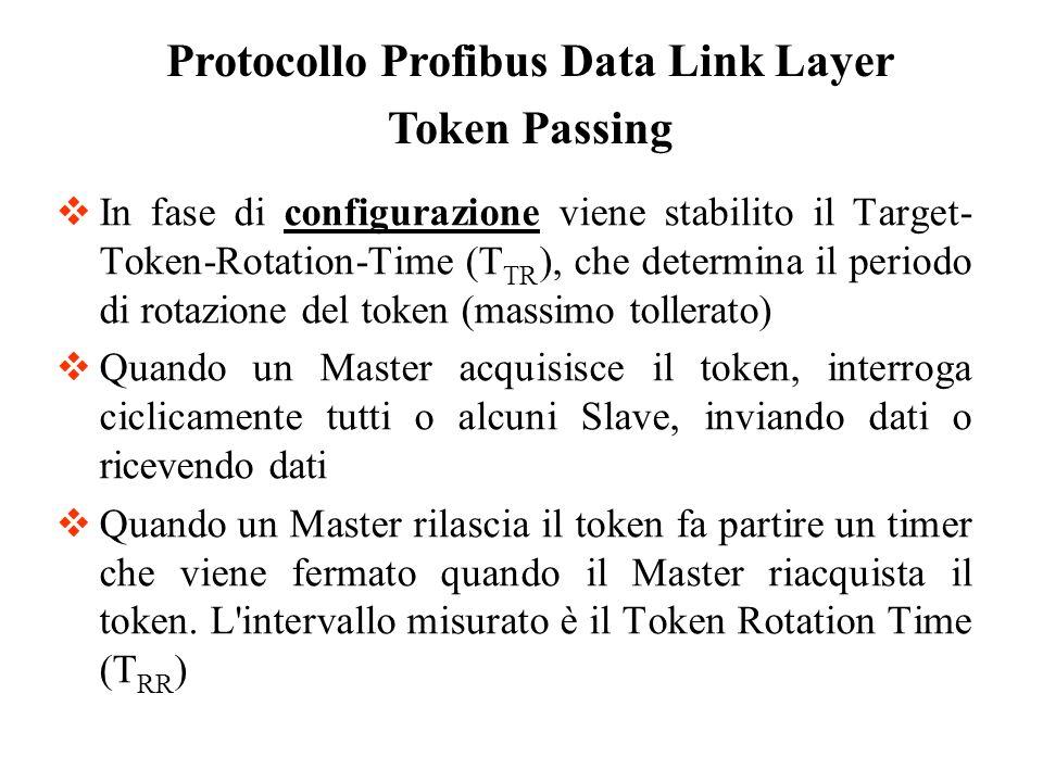 In fase di configurazione viene stabilito il Target- Token-Rotation-Time (T TR ), che determina il periodo di rotazione del token (massimo tollerato)