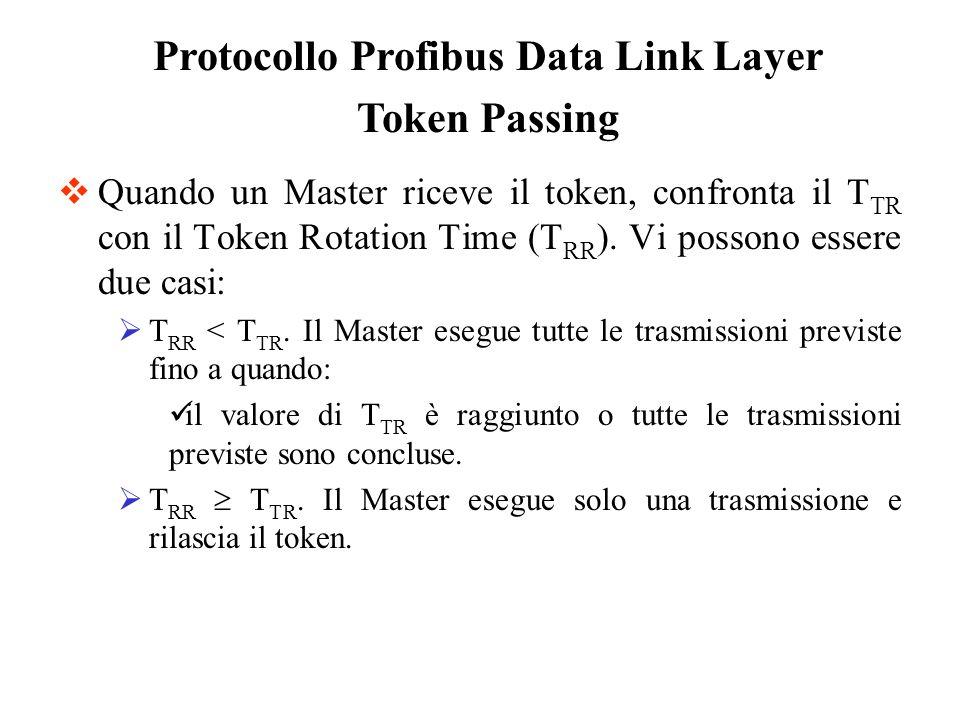 TTR: Esempio di calcolo del contributo relativo ad un solo SRD T ADD = (T ID1 +T SL +2*Max_Data_Lenght*11)*(Retry Counter + 1) SRD request SRD response Riceve un ack, o una response, o un token Master T ID1 Dati Header Trailer Header Trailer Dati Slave dove: Max_Data_Lenght=Header+Trailer+Max User Data=11+244=255 T SL Calcolo Worst-Case Il Time Slot si riferisce ad un solo carattere Dunque si deve sommare il tempo relativo alla trasmissione degli interi messaggi (2 Header + 2 Trailer + 2 Dati) Si deve tener conto del numero massimo di tentativi
