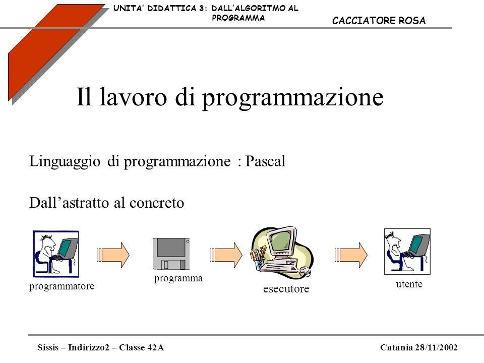Il lavoro di programmazione UNITA DIDATTICA 3: DALLALGORITMO AL PROGRAMMA Linguaggio di programmazione : Pascal Dallastratto al concreto esecutore pro