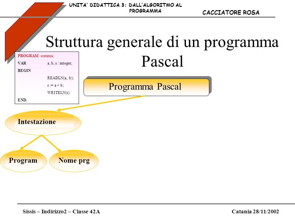 Struttura generale di un programma Pascal UNITA DIDATTICA 3: DALLALGORITMO AL PROGRAMMA Sissis – Indirizzo2 – Classe 42ACatania 28/11/2002 CACCIATORE