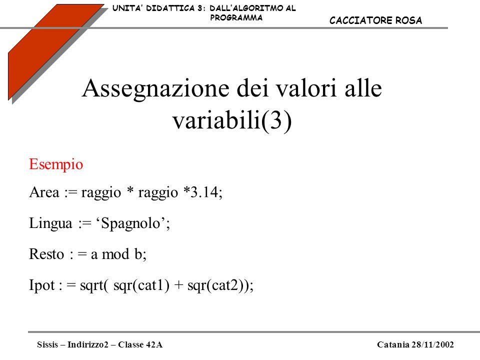 Assegnazione dei valori alle variabili(3) UNITA DIDATTICA 3: DALLALGORITMO AL PROGRAMMA Sissis – Indirizzo2 – Classe 42ACatania 28/11/2002 CACCIATORE
