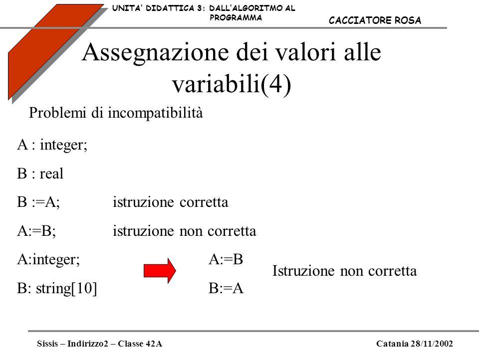 Assegnazione dei valori alle variabili(4) UNITA DIDATTICA 3: DALLALGORITMO AL PROGRAMMA Sissis – Indirizzo2 – Classe 42ACatania 28/11/2002 CACCIATORE