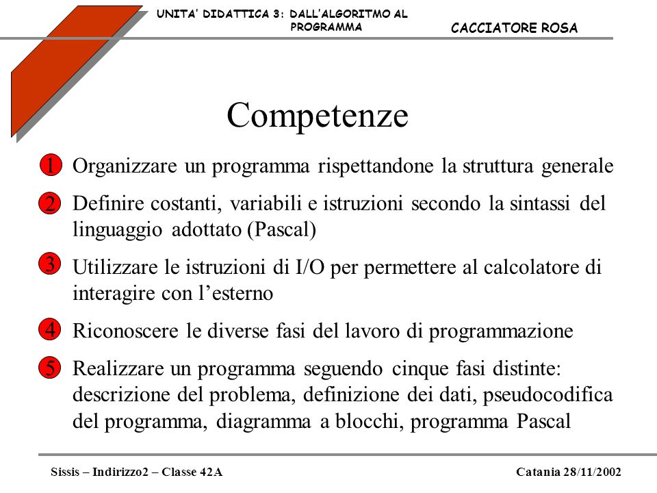 Esempio di programma (3) UNITA DIDATTICA 3: DALLALGORITMO AL PROGRAMMA Sissis – Indirizzo2 – Classe 42ACatania 28/11/2002 CACCIATORE ROSA Programma Pascal PROGRAM cambio; Uses CRT VAR (* input*) euro,(*importo in euro*) cambio : real ;(* quotazione del dollaro) (* output*) dollari : real; (*importo in dollari*) BEGIN Clrscr; WRITE(Dammi limporto in euro); READLN(euro); WRITE(Dammi il cambio del dollaro);READLN(cambio); dollari := euro/cambio; WRITELN(Euro:10, Cambio:10, Dollari:10); WRITELN(euro:10:2, cambio:10:3, dollari:10:2); END.
