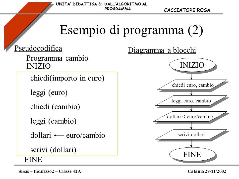 Esempio di programma (2) UNITA DIDATTICA 3: DALLALGORITMO AL PROGRAMMA Sissis – Indirizzo2 – Classe 42ACatania 28/11/2002 CACCIATORE ROSA Pseudocodifi