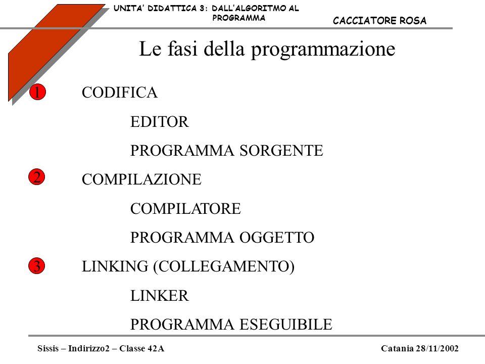 Le fasi della programmazione UNITA DIDATTICA 3: DALLALGORITMO AL PROGRAMMA Sissis – Indirizzo2 – Classe 42ACatania 28/11/2002 CACCIATORE ROSA CODIFICA