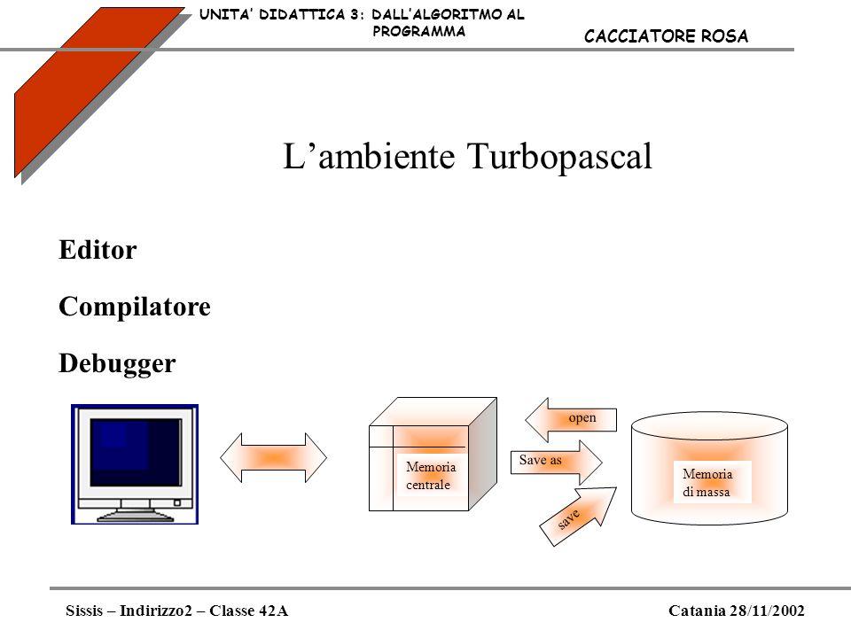 Lambiente Turbopascal UNITA DIDATTICA 3: DALLALGORITMO AL PROGRAMMA Sissis – Indirizzo2 – Classe 42ACatania 28/11/2002 CACCIATORE ROSA Editor Compilat