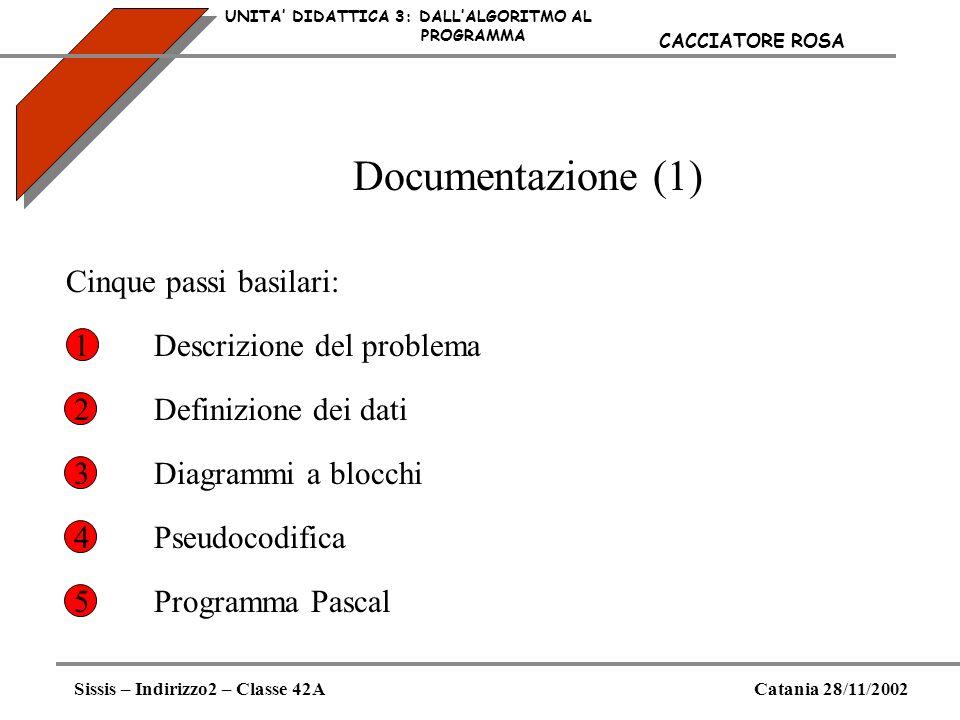 Documentazione (1) UNITA DIDATTICA 3: DALLALGORITMO AL PROGRAMMA Sissis – Indirizzo2 – Classe 42ACatania 28/11/2002 CACCIATORE ROSA Cinque passi basil
