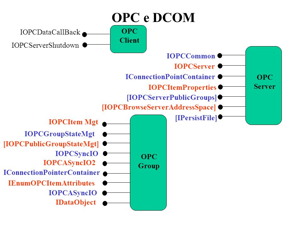 IOPCDataCallBack IOPCServerShutdown OPC Client IOPCCommon IOPCServer OPC Server IConnectionPointContainer IOPCItemProperties [IOPCServerPublicGroups]