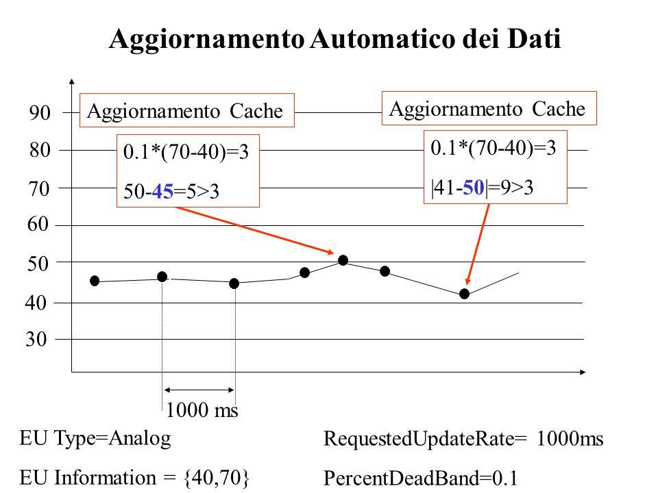 RequestedUpdateRate= 1000ms PercentDeadBand=0.1 EU Type=Analog EU Information = {40,70} 30 40 50 60 70 80 90 1000 ms 0.1*(70-40)=3 50-45=5>3 0.1*(70-4