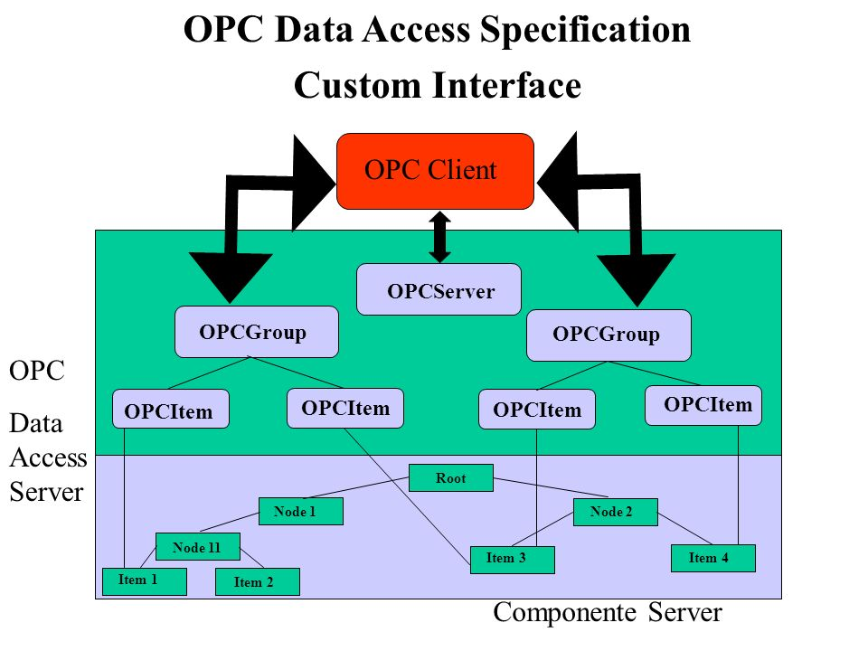 OPC Data Access Specification Custom Interface OPC Client Componente Server Node 11 Item 1 Item 2 Item 3Item 4 Node 2Node 1 Root OPCServer OPCGroup OP