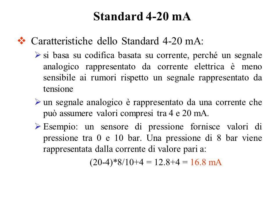 Caratteristiche dello Standard 4-20 mA: si basa su codifica basata su corrente, perché un segnale analogico rappresentato da corrente elettrica è meno
