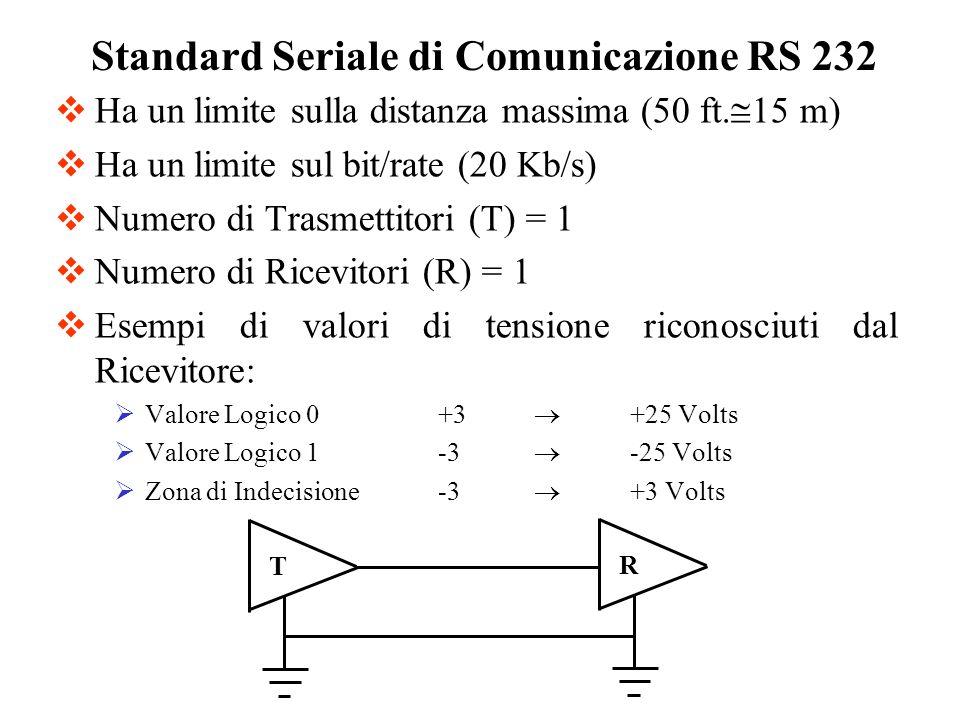 Ha un limite sulla distanza massima (50 ft. 15 m) Ha un limite sul bit/rate (20 Kb/s) Numero di Trasmettitori (T) = 1 Numero di Ricevitori (R) = 1 Ese