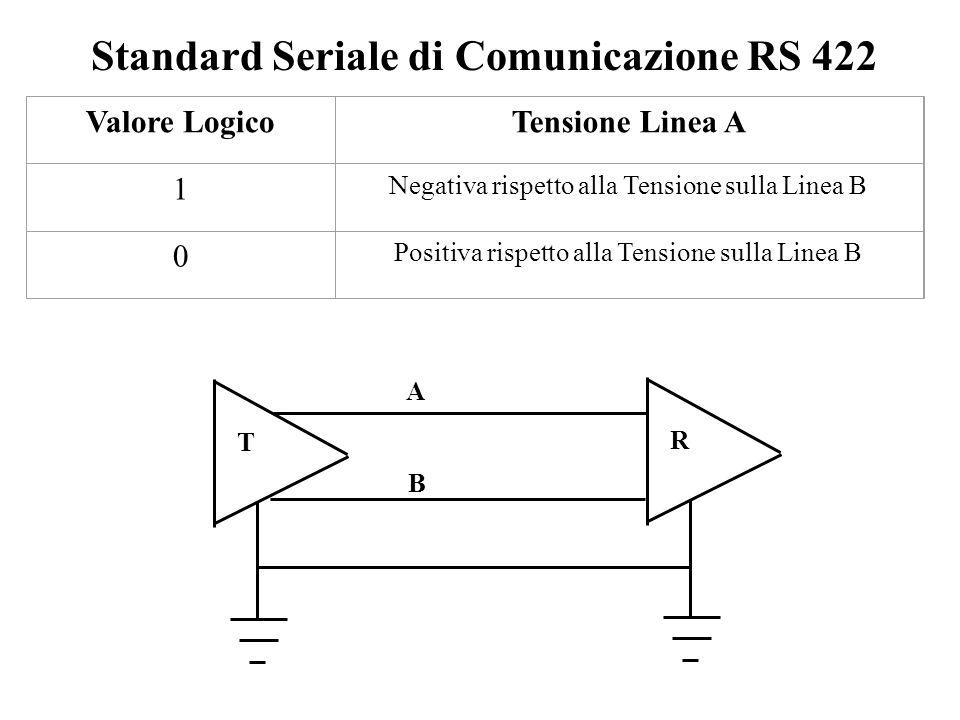Valore LogicoTensione Linea A 1 Negativa rispetto alla Tensione sulla Linea B 0 Positiva rispetto alla Tensione sulla Linea B T R A B