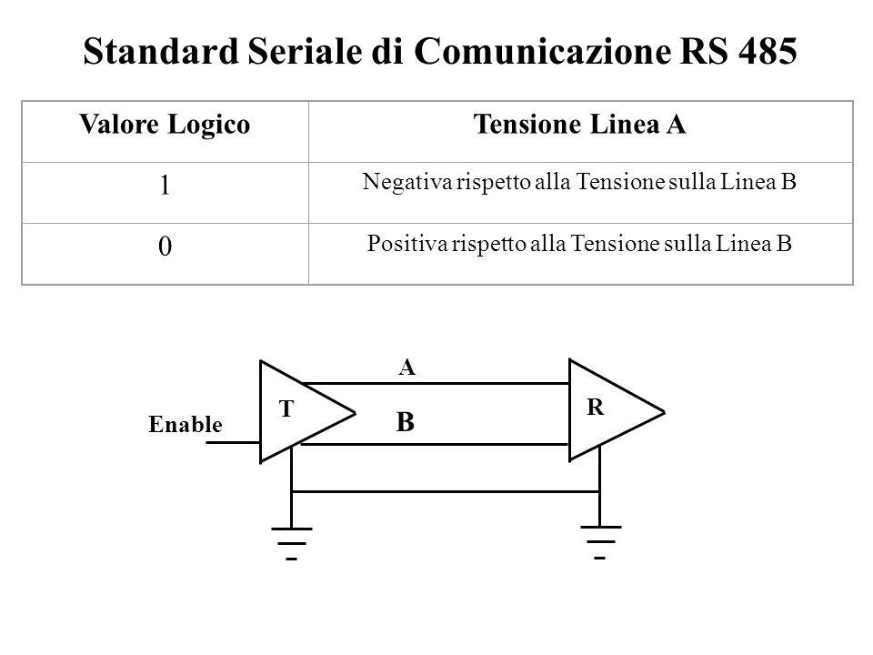 Valore LogicoTensione Linea A 1 Negativa rispetto alla Tensione sulla Linea B 0 Positiva rispetto alla Tensione sulla Linea B T R A B Enable