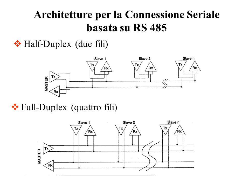 Half-Duplex (due fili) Architetture per la Connessione Seriale basata su RS 485 Full-Duplex (quattro fili)