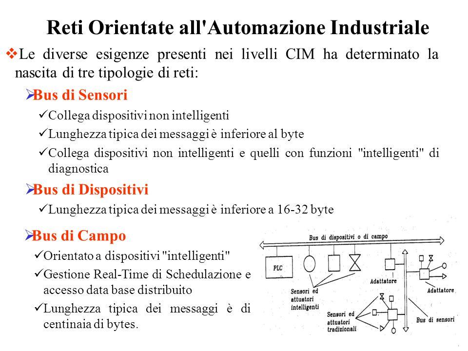 Le diverse esigenze presenti nei livelli CIM ha determinato la nascita di tre tipologie di reti: Bus di Sensori Collega dispositivi non intelligenti L