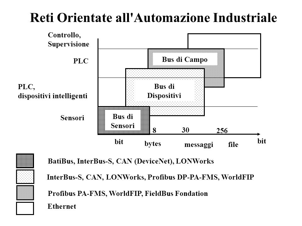 Reti Orientate all Automazione Industriale BatiBus, InterBus-S, CAN (DeviceNet), LONWorks InterBus-S, CAN, LONWorks, Profibus DP-PA-FMS, WorldFIP Profibus PA-FMS, WorldFIP, FieldBus Fondation Ethernet Sensori PLC, dispositivi intelligenti PLC Controllo, Supervisione bit bytes messaggi file 8 30 256 Bus di Sensori Bus di Dispositivi Bus di Campo bit