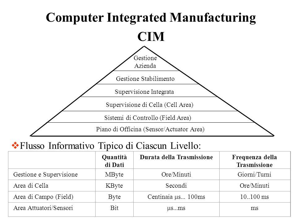 Computer Integrated Manufacturing CIM Piano di Officina (Sensor/Actuator Area) Sistemi di Controllo (Field Area) Supervisione di Cella (Cell Area) Sup