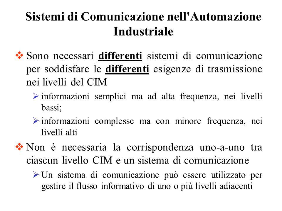 Sono necessari differenti sistemi di comunicazione per soddisfare le differenti esigenze di trasmissione nei livelli del CIM informazioni semplici ma