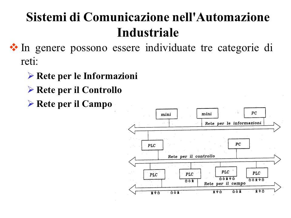In genere possono essere individuate tre categorie di reti: Rete per le Informazioni Rete per il Controllo Rete per il Campo Sistemi di Comunicazione