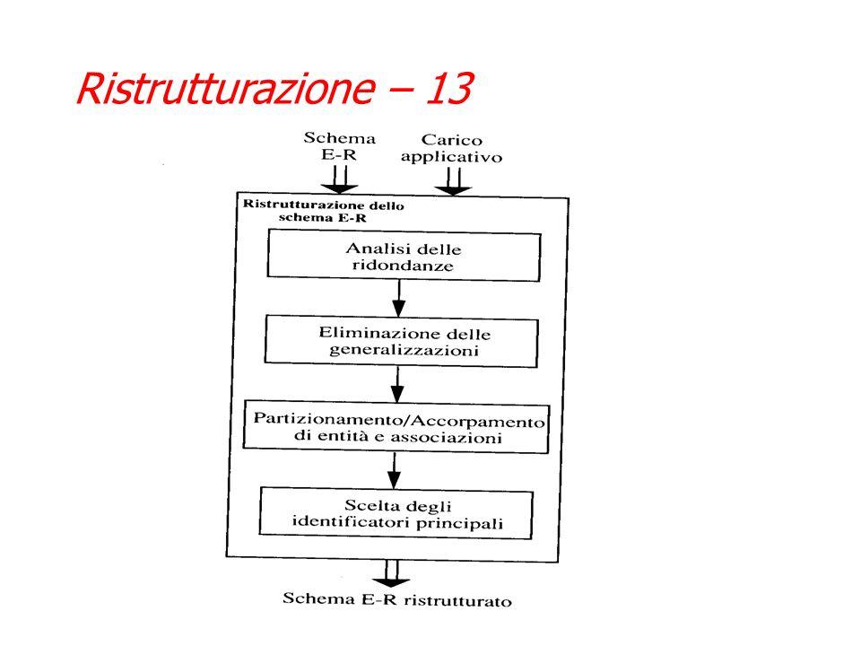 Ristrutturazione – 12 Una volta determinato il carico applicativo, ed avendo dalla progettazione concettuale lo schema E-R, tutti gli input della rist