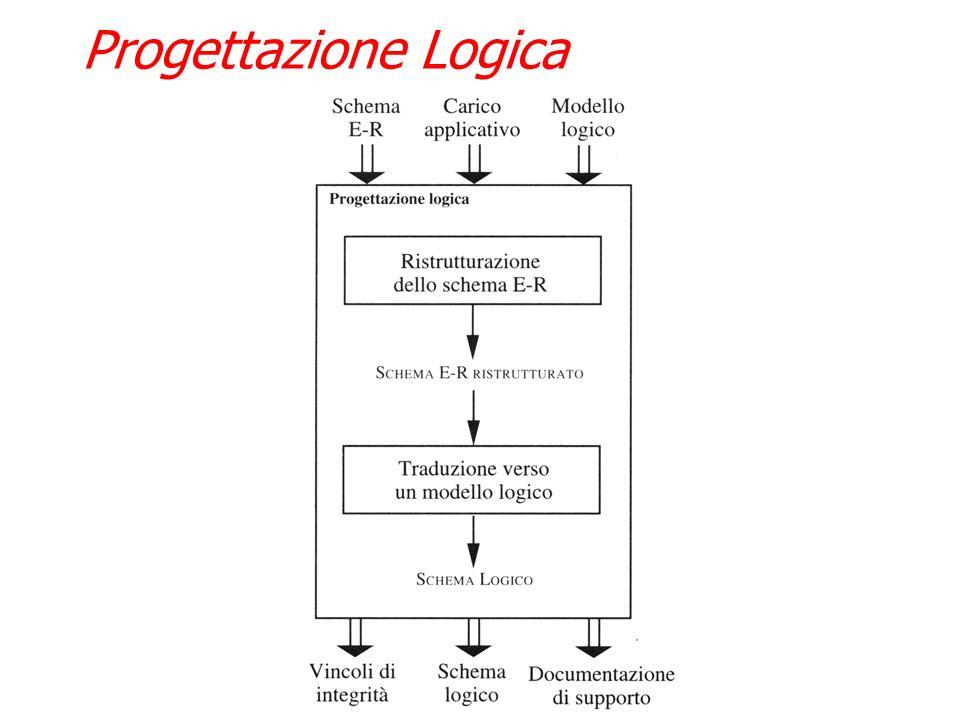 La progettazione logica si articola in due fasi: Ristrutturazione dello schema E-R: e una fase indipendente dal modello logico e si basa su criteri di