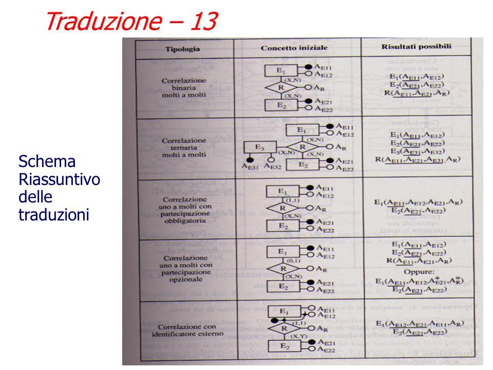 Traduzione – 12 Associazione uno a uno (1-1) Per entrambe le entità con partecipazione opzionale, lassociazione può essere tradotta in una tabella dis