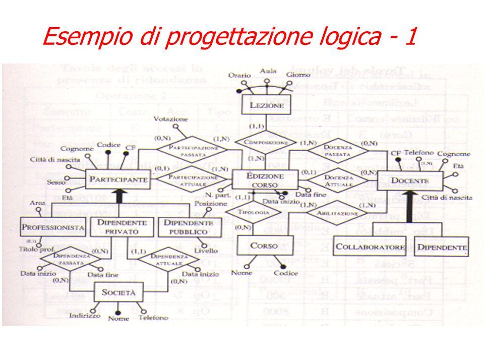 Il risultato della progettazione logica è linsieme di schema logico (elenco tabelle), vincoli di integrità (che si accompagnano alle tabelle), e della