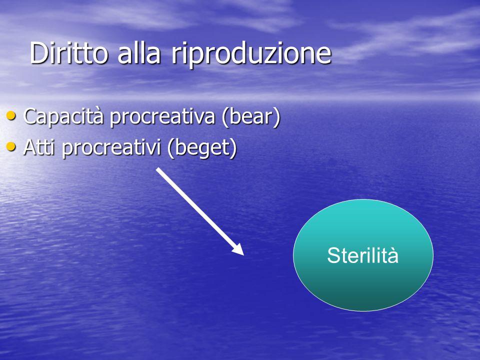 Diritto alla riproduzione Capacità procreativa (bear) Capacità procreativa (bear) Atti procreativi (beget) Atti procreativi (beget) Sterilità