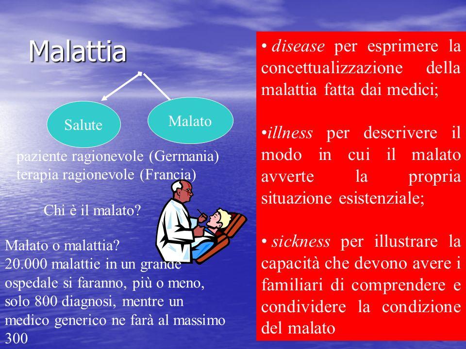Malattia paziente ragionevole (Germania) terapia ragionevole (Francia) Chi è il malato? disease per esprimere la concettualizzazione della malattia fa