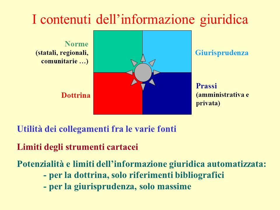 I contenuti dellinformazione giuridica Utilità dei collegamenti fra le varie fonti Limiti degli strumenti cartacei Potenzialità e limiti dellinformazi