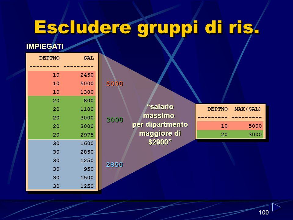 100 Escludere gruppi di ris. salario massimo per dipartmento maggiore di $2900 IMPIEGATI 5000 3000 2850 DEPTNO SAL --------- 10 2450 10 5000 10 1300 2