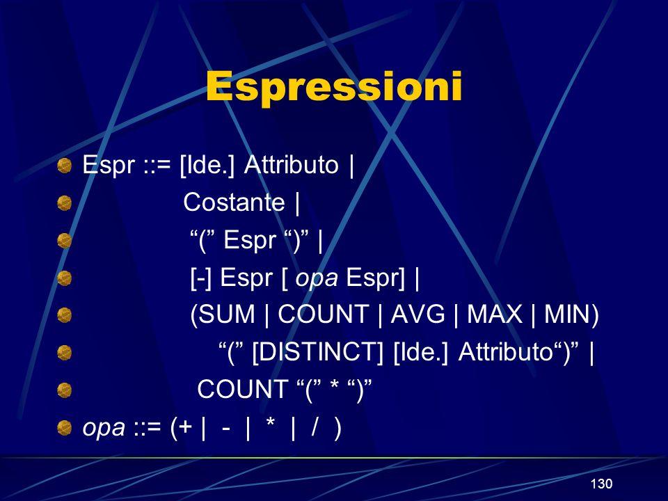 130 Espressioni Espr ::= [Ide.] Attributo | Costante | ( Espr ) | [-] Espr [ opa Espr] | (SUM | COUNT | AVG | MAX | MIN) ( [DISTINCT] [Ide.] Attributo) | COUNT ( * ) opa ::= (+ | - | * | / )